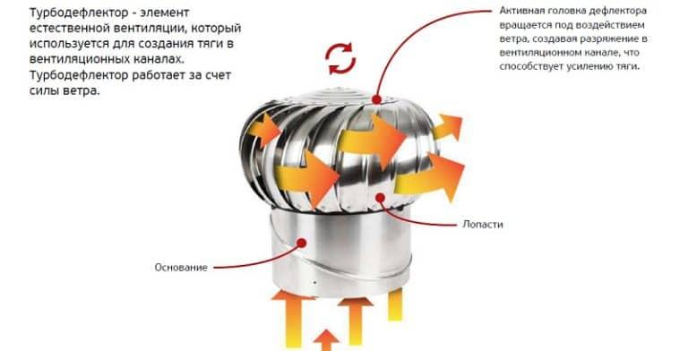 Турбодефлектор на вытяжку своими руками